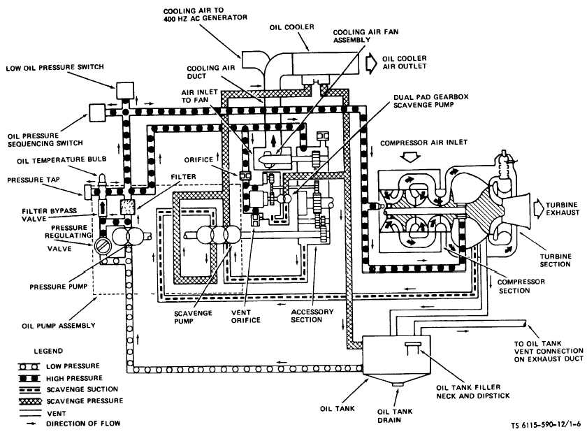 Figure 1-6  Engine Lubrication System Schematic  (TS 6115