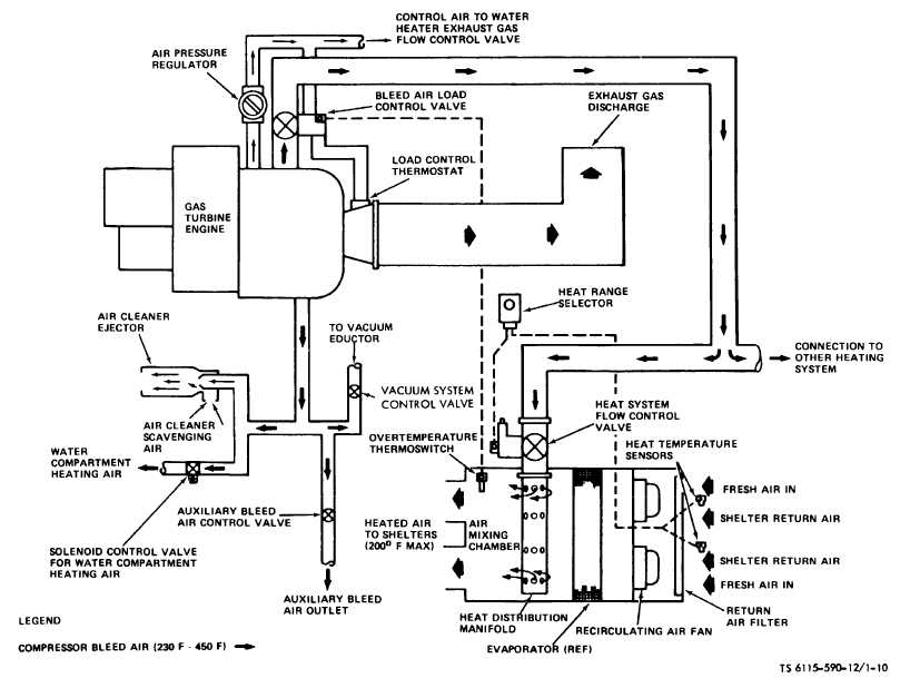 Figure 1 10 Heated Air System Schematic Ts 6115 590 12
