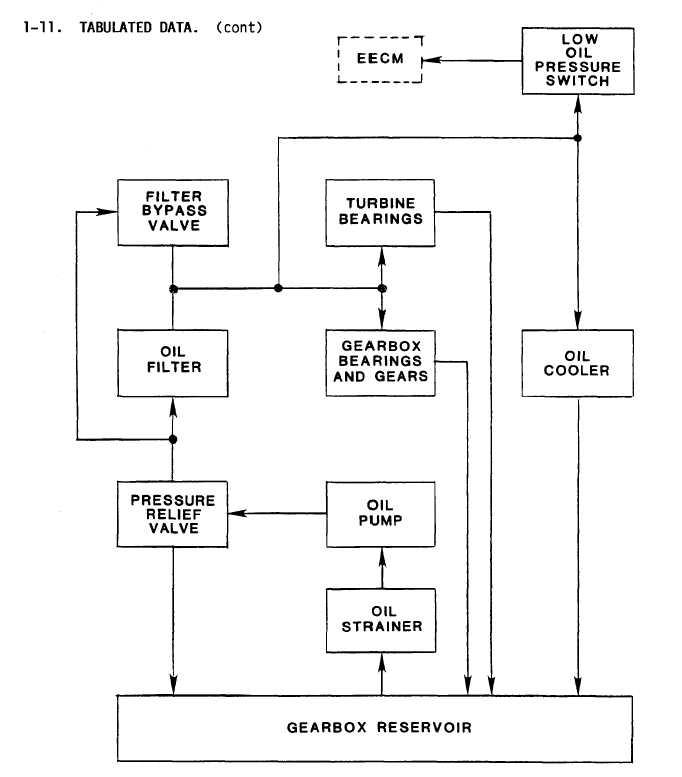 Figure 1 4 Lubrication System Simplified Block Diagram