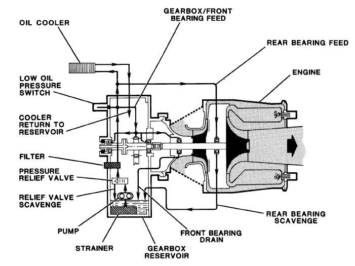 figure 7 1 lubrication system